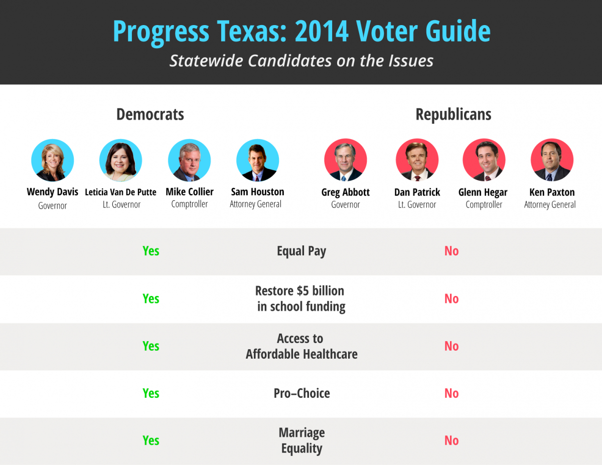 2014 Progress Texas Voter Guide