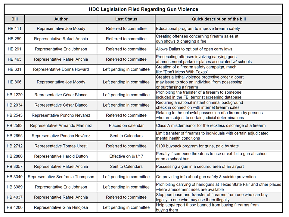 Texas House Democrats Gun Reform