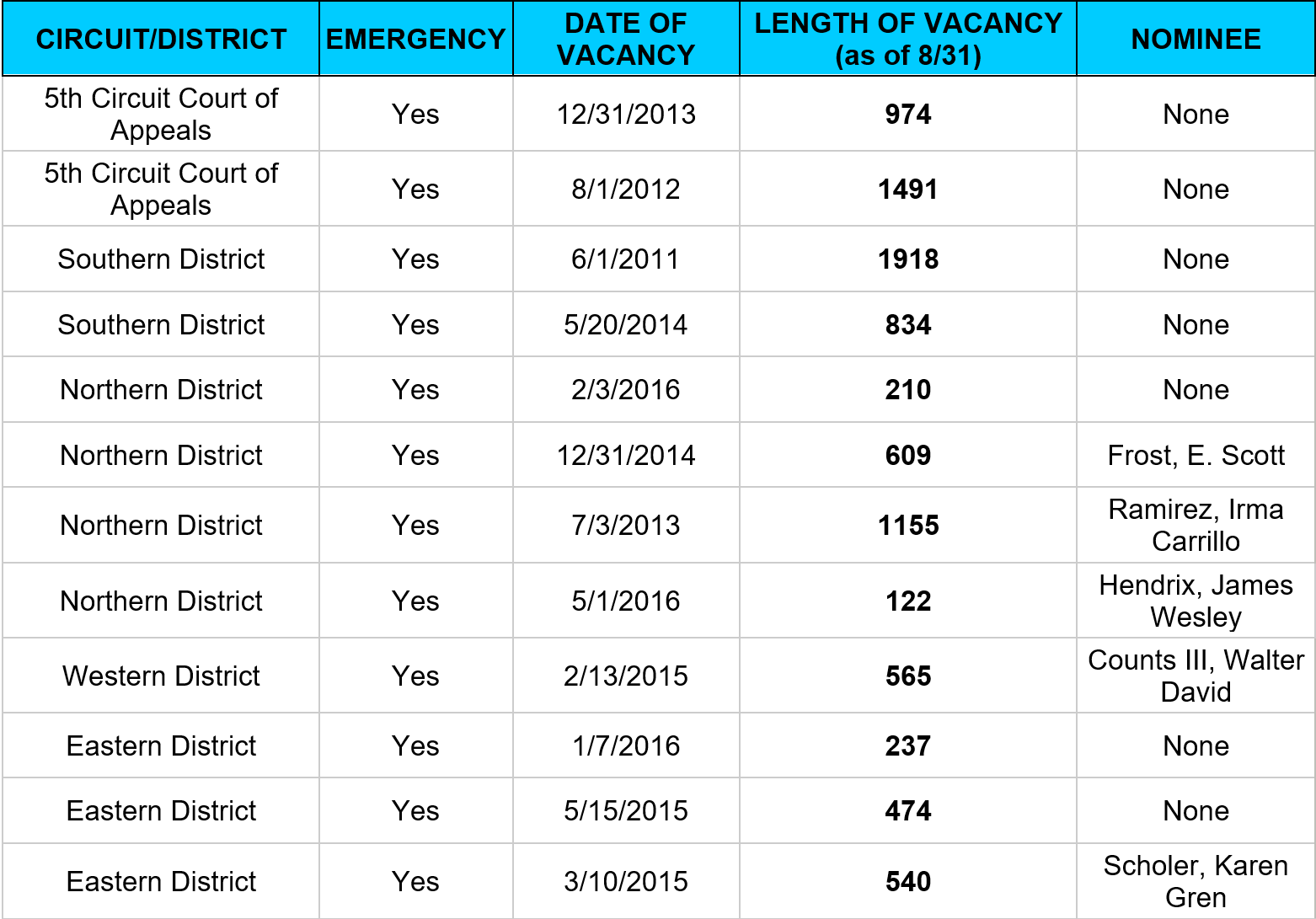 Texas Federal Court Vacancies