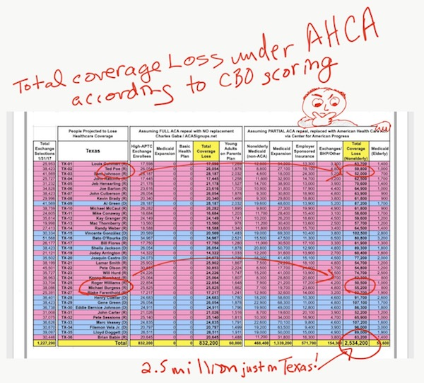 Texas Sessions Culberson AHCA Coverage Loss