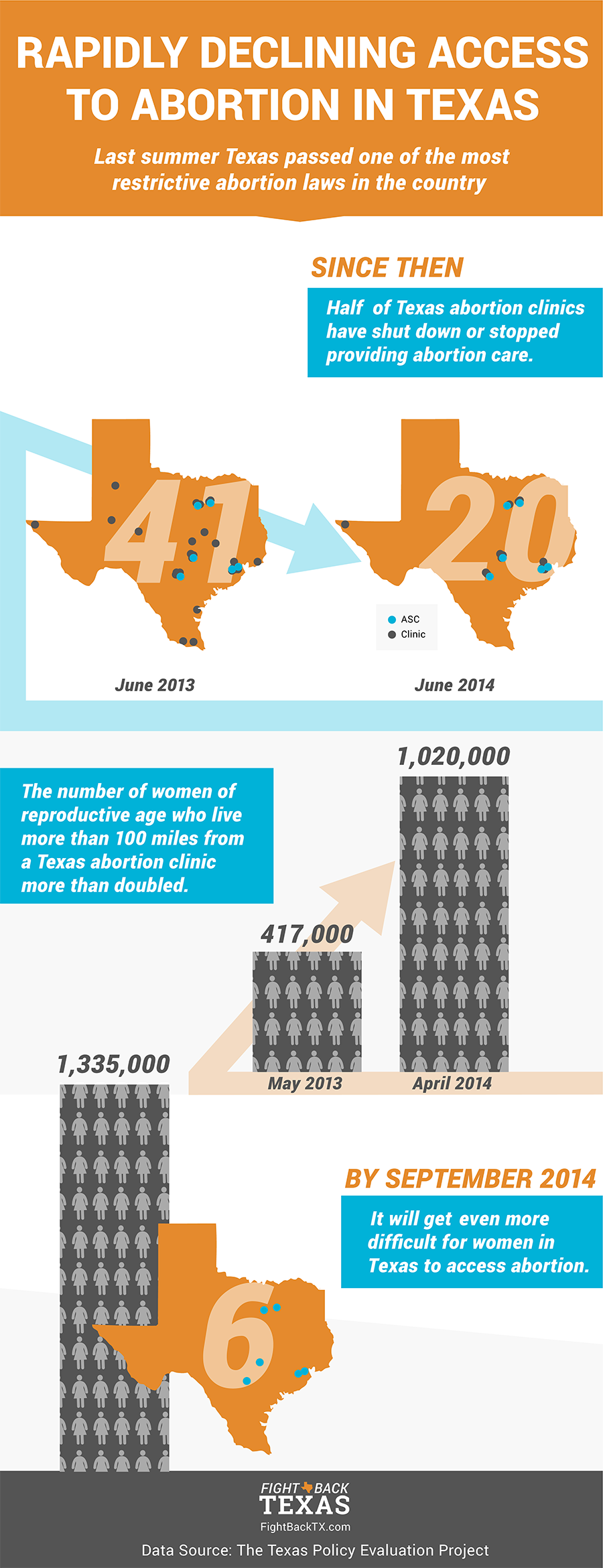 Abortion Closures Infographic