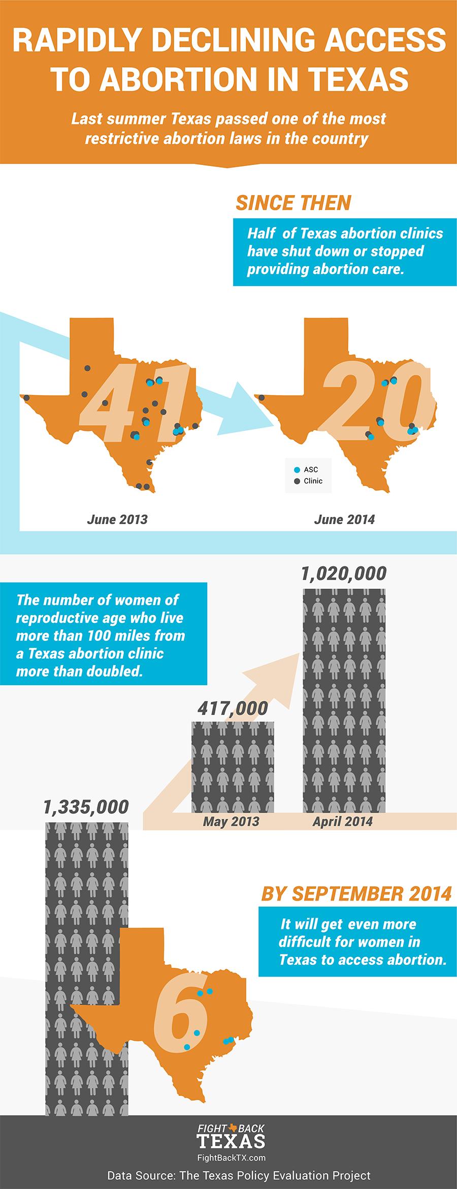Abortion Closures Infographic