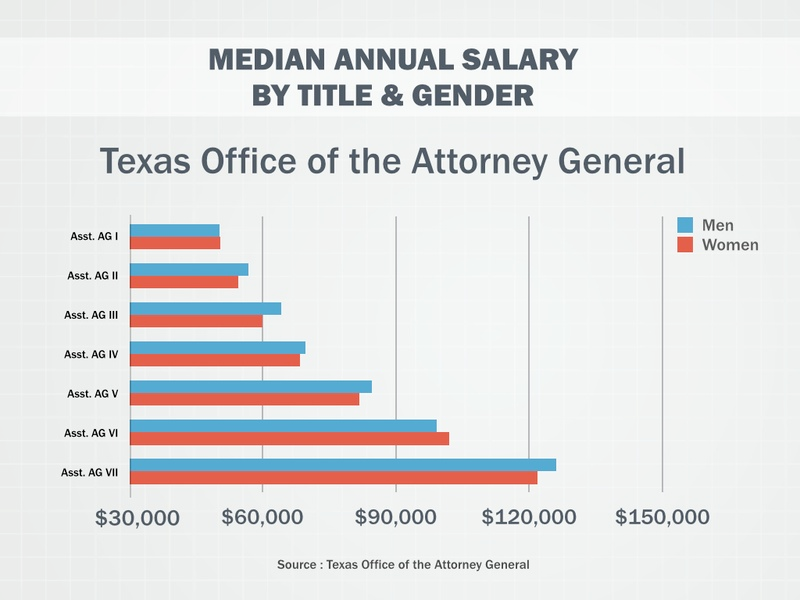 Media Annual Salary by Title & Gender Chart