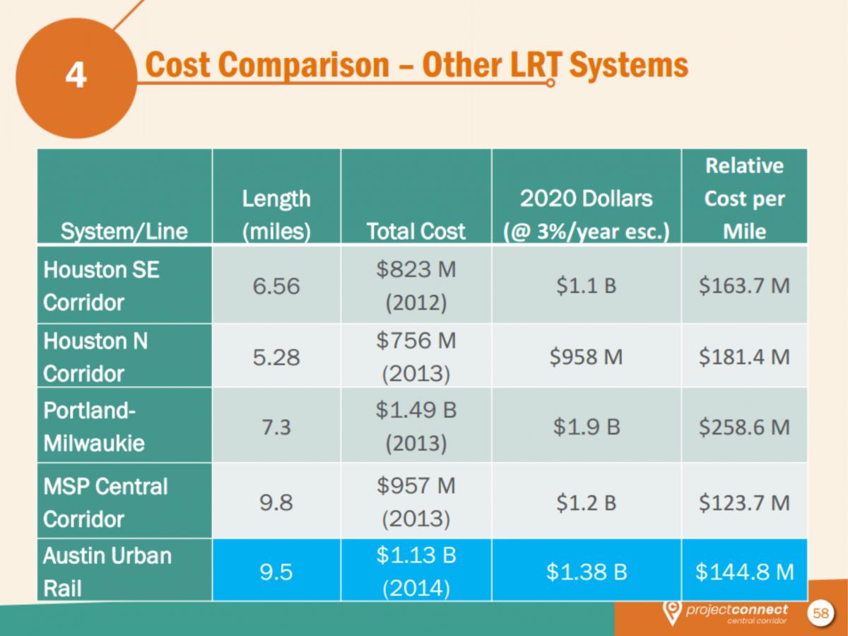 Austin Prop 1 Cost Study
