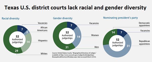 Texas US District Court Diversity Chart