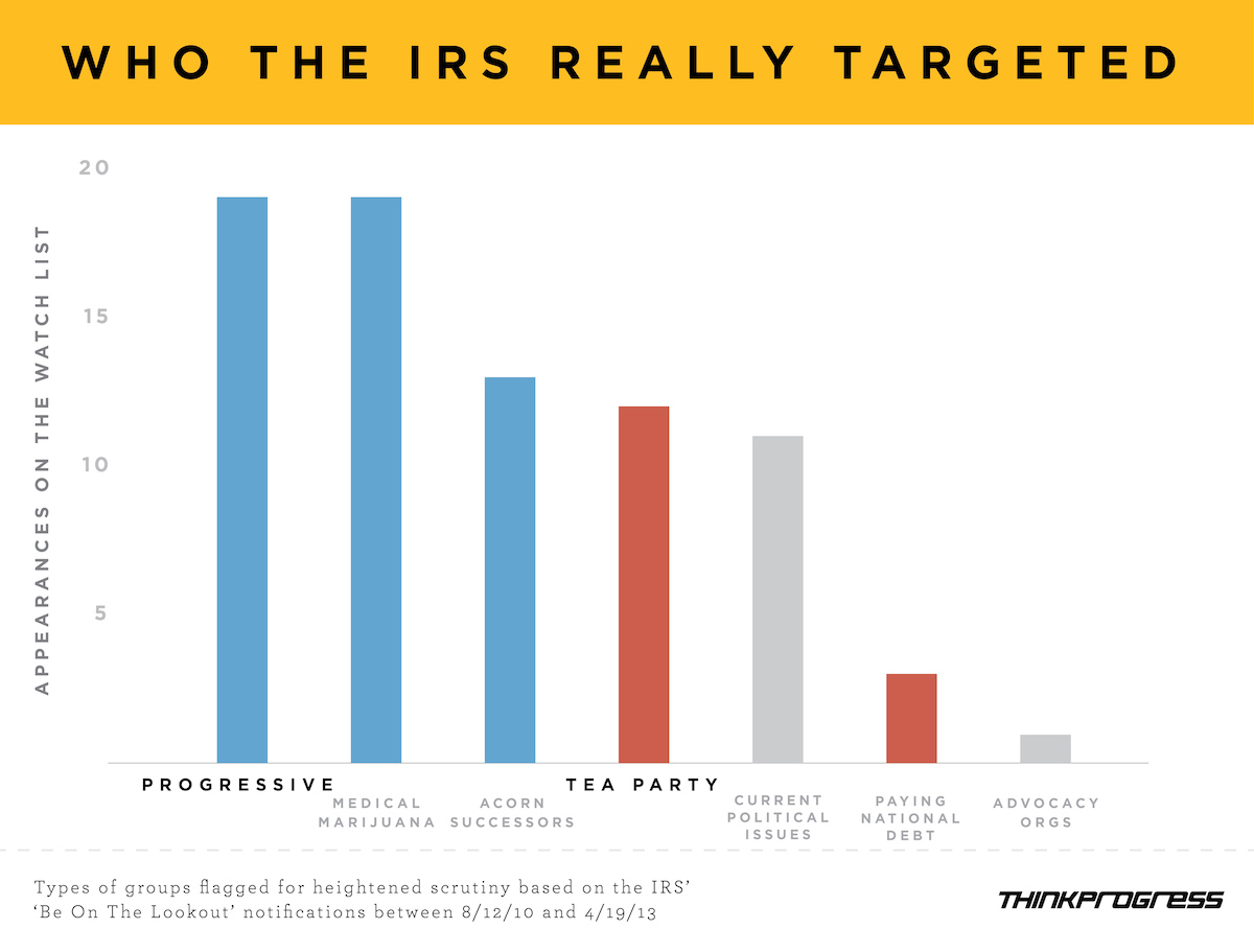 IRS Targeted Chart