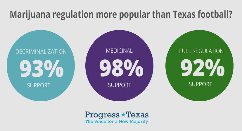 Marijuana Regulation Survey Results