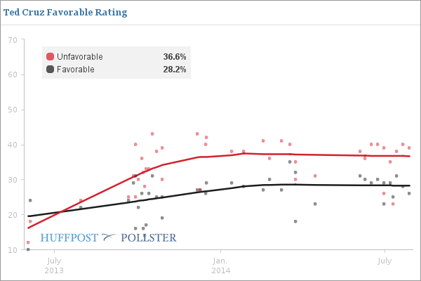 Ted Cruz - Favorable Rating Poll