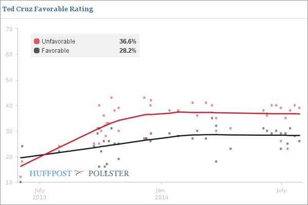 Ted Cruz - Favorable Rating Poll
