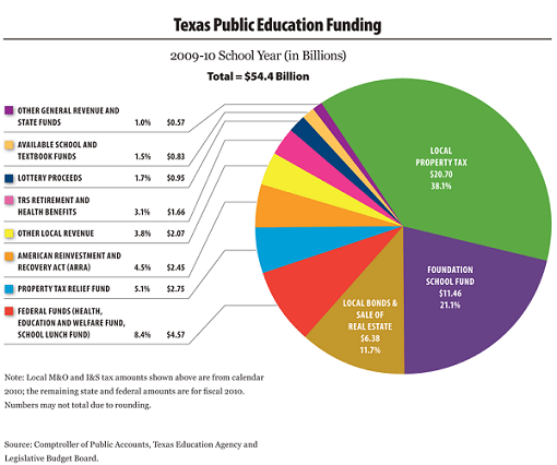 What Amount Of Property Taxes Fund Public Schools